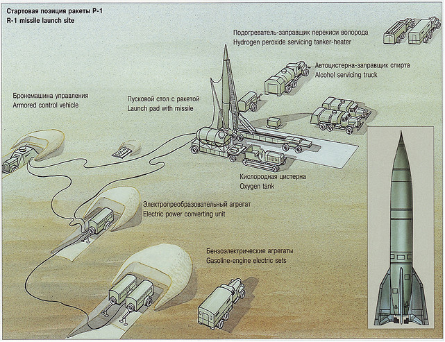 SS-1 lanceerconfiguratie