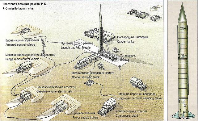 SS-3 lanceerconfiguratie